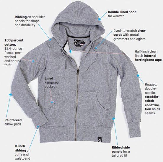Parts of hoodie