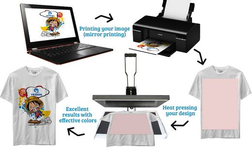 Use of heat transfer paper in sublimation printing