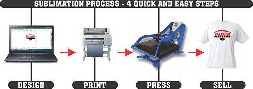 ublimation printing process