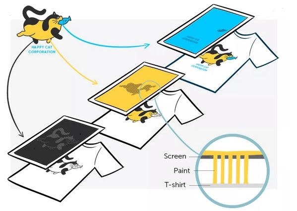 Screen printing technology